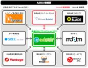 AdStir接続図