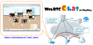 WebRTC chat on SkyWayの仕組み