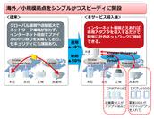 (図1) 利用シーン:海外展開・小規模拠点への対応