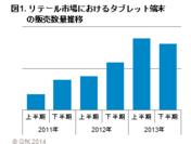 図1 リテール市場におけるタブレット端末の販売数量推移