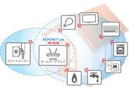スマートメーターおよびWi-SUN、ECHONET Lite対応機器連携イメージ