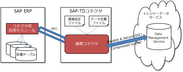 「SAP-トレジャーデータサービス転送コネクタ」 概要図