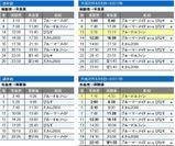 函館~青森航路 時刻表