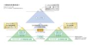 EX資格体系図