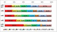 図表3ヨーグルトを食べる頻度(男性)(n=2,208)