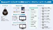 「ACCESS(TM) Beacon Framework」構成図 Beaconサービスがすぐに開始できる「トータルフレームワーク」を提供