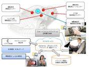 「ドライバーズ認証ソリューション」のコンセプトデモイメージ