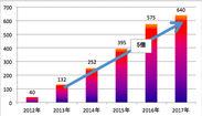 国内のインターネット動画広告市場規模予想(単位:億円)