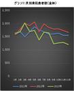 グラフ1:月別来院患者数(全体)