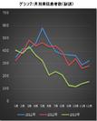 グラフ2:月別来院患者数(新規)
