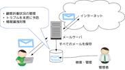 メールアーカイブソフトの動作イメージ