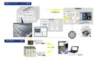 図1.太陽光発電施設のワイヤレス監視パッケージの構成