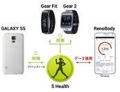 Samsung『S Health 3.0』と【RenoBody】データ連携の仕組み