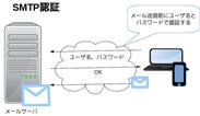 図1:SMTP認証