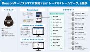 「ACCESS(TM) Beacon Framework」構成図