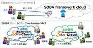 SOBAフレームワーク・クラウド on Amazon VPCイメージ図