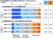 日本の経済成長と人材活用