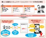 コミュニケーションシナリオイメージ