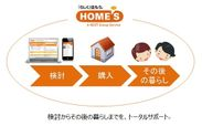 不動産・住宅情報サイト『HOME'S』