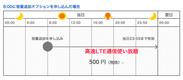 (図1) 日次コースの容量追加イメージ