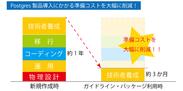 図2:Postgresガイドライン・パッケージの利用効果