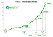 「AdStir」月間広告配信在庫の推移