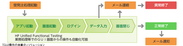 「GUI操作の自動化」ソリューション