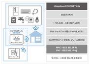 Ubiquitous Wi-SMART +Ubiquitous ECHONET Lite 利用例とアーキテクチャ図