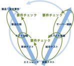 トレーサビリティチェックV字モデル