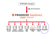 Progress DataDirectのイメージ図