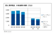 図2.携帯電話 市場規模の推移