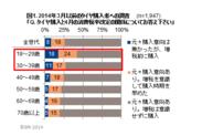 図1. 2014年3月以前のタイヤ購入者への調査