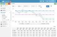 予算、損益分岐点、売上見込別に売上分析を表示する「レポート」