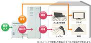 ※エネファームで発電した電気はすべてご家庭で内で使用します