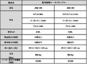 「真空断熱ケータイタンブラー」(JNM-360/480)製品概要表