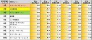 図表1:チェーン別評価ランキング(5段階評価)