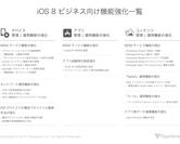 iOS 8 ビジネス向け機能強化一覧