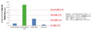 カテキン誘導体(EGCG-C18)と既存消毒成分のネコカリシウイルス無力化効果の比較
