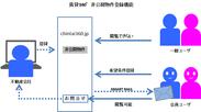 「賃貸360°(R)」非公開物件登録機能