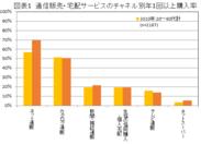図表1 通信販売・宅配サービスのチャネル別年1回以上購入率