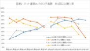 図表2 ネット通販VSカタログ通販 年1回以上購入率