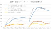 図表4 生協VSネットスーパー 年1回以上購入率