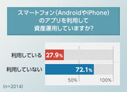 スマートフォンのアプリを利用して資産運用していますか?