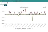 資金繰り予測の予実分析グラフ画面