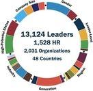 グローバル・リーダーシップ・フォーキャスト イメージ
