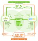 オークファン連携の図