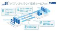 図1 ハイブリッドクラウド接続サービス(仮称)
