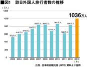 訪日外国人旅行者数の推移 グラフ