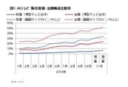 図1 4Kテレビ販売数量・金額構成比推移