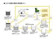 ひかり味噌の環境対策設備フロー